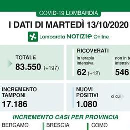 La Lombardia supera ancora quota mille positivi