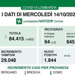 In Lombardia 1844 nuovi positivi e 17 decessi