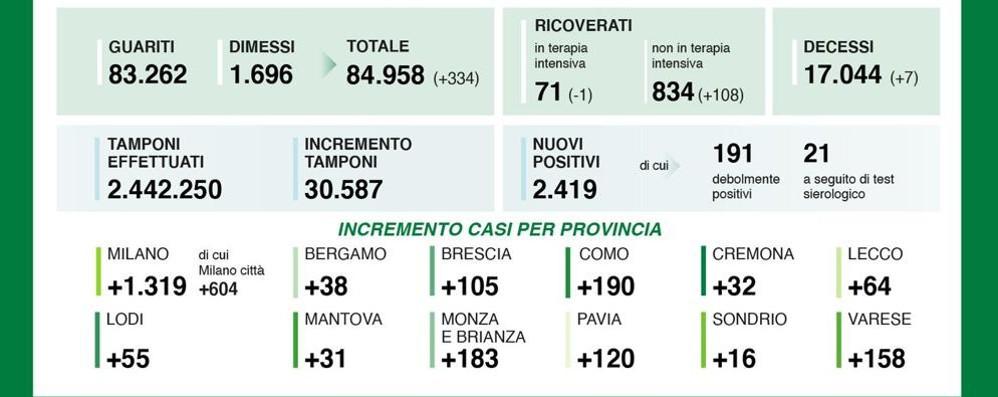 Coronavirus, l'Italia vola oltre i 10mila casi, in Lombardia sono 2.419, la percentuale positivi/tamponi balza al 7,2%, a Lodi altri 55 casi, 1.319 tra Milano e provincia