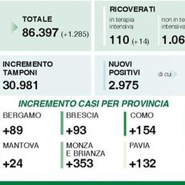 Covid, situazione critica nel Milanese