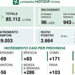 Lodi, 46 i nuovi contagiati in provincia