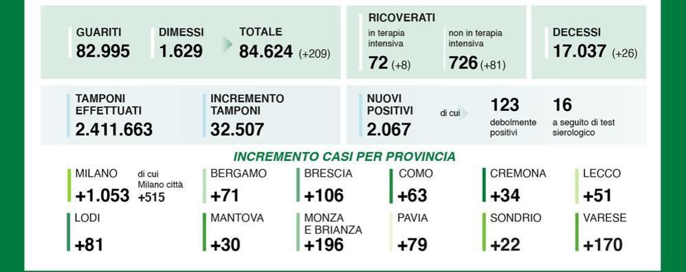 Ottantuno positivi nel Lodigiano, la provincia di Milano supera quota mille