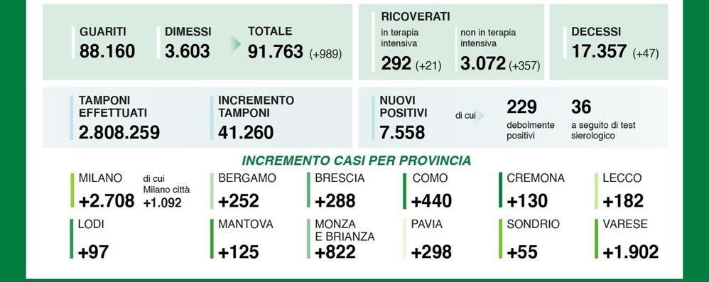 Il virus continua a mordere: 97 nuovi casi in provincia di Lodi, 7.558 in Lombardia