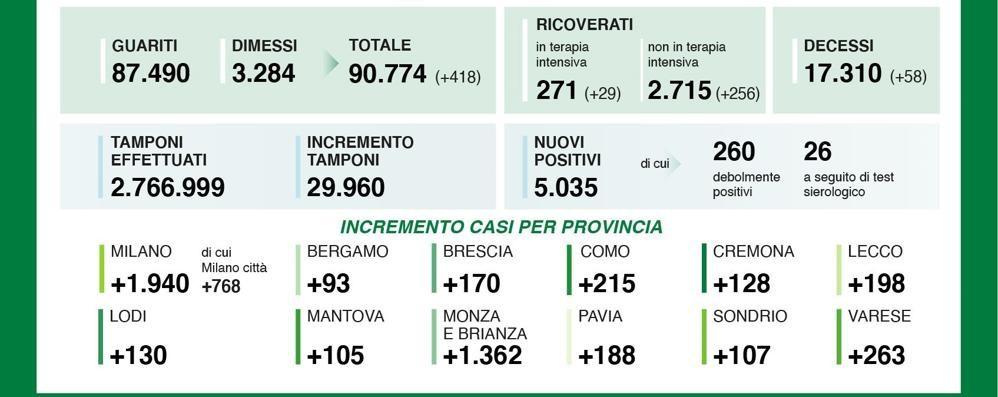 L'Italia a un passo dai 22mila nuovi positivi al covid in un giorno solo, Lombardia a quota 5.035, con 2.986 ricoverati. Lodi più 130 casi, il Milanese a 1.940
