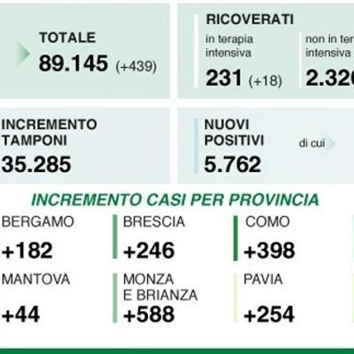 L'Italia sale a 21.273 nuovi contagi, la Lombardia a 5.762, nel Lodigiano 98, nel Milanese 2.589, di cui metà nella metropoli