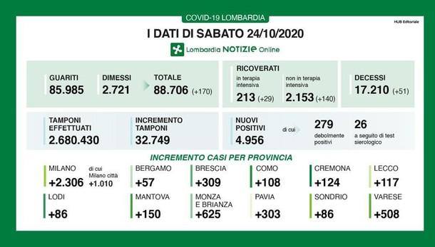 Lombardia, 4956 contagi e 51 decessi. In provincia di Milano i casi sono 2306, a Lodi 86 positivi