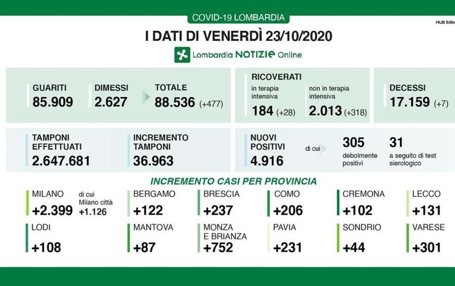 Lombardia, sono quasi 5mila i nuovi contagi