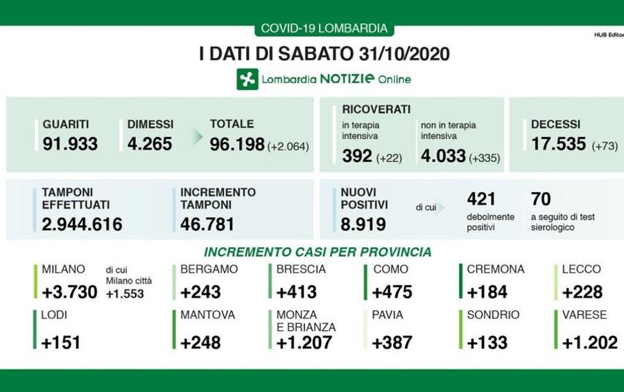 In Lombardia sono 8919 i nuovi contagi, percentuale al 19 per cento. Lodi sale a 151 casi