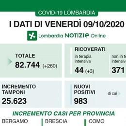 Lombardia, quasi mille i nuovi contagiati