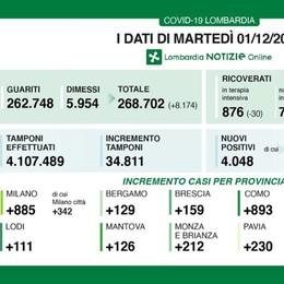 Covid, calano i ricoveri in Lombardia  ma salgono i contagi a Lodi: +111