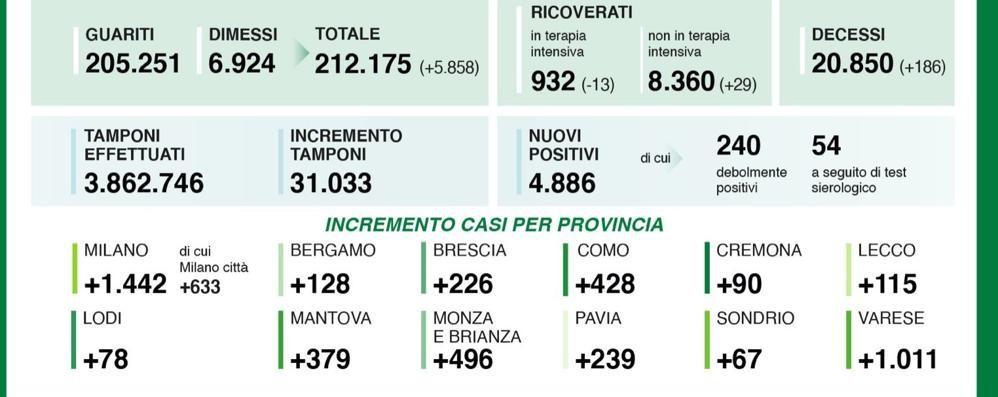 Covid, in Lombardia più guariti che ammalati, nel Lodigiano 78 nuovi contagi, nel Milanese 1.442