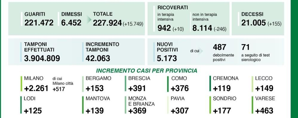 Poco più di 5mila i nuovi contagiati in Lombardia. Lodi segna un +125