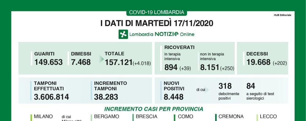 In Lombardia oggi 8.448 contagiati, a Lodi 93 casi