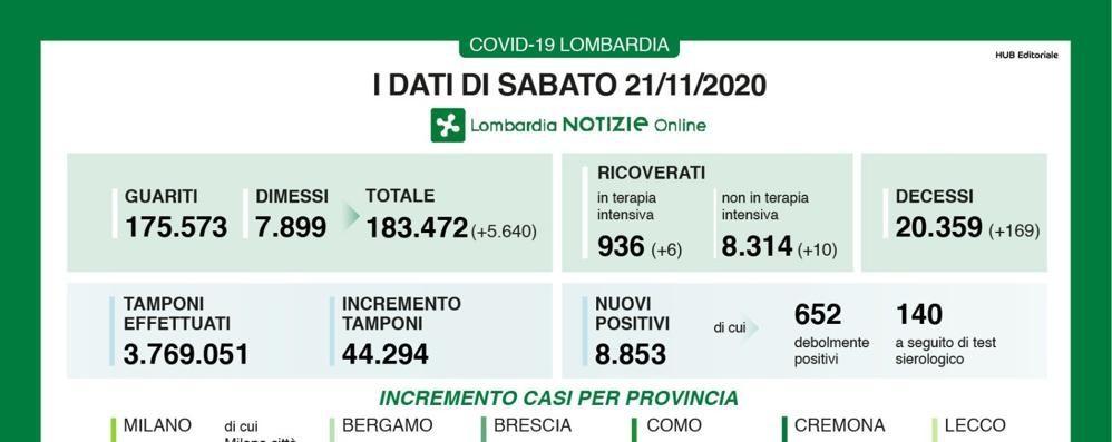 Lombardia, 8.853 i contagiati e 169 le vittime  Scendono ancora le terapie intensive e i ricoveri