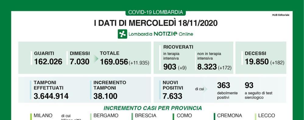 Lombardia, oggi rapporto tamponi-contagi al 20 per cento con 182 decessi