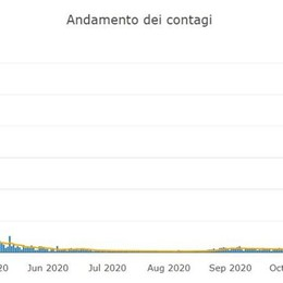 Più 138 nel Lodigiano, più 71 nel Sudmilano: i dati comune per comune