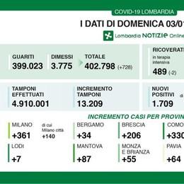 Covid-19, positività in Lombardia vicina al 13%, ma a Lodi solo 7 casi
