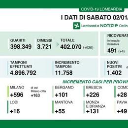 Covid-19, sale in Lombardia il tasso di positività: a Lodi 16 nuovi casi