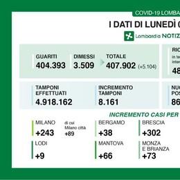Covid-19, scende il tasso di positività in Lombardia: a Lodi 9 nuovi casi