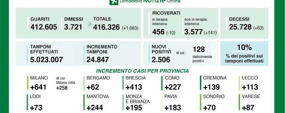 Covid, i dati di sabato: 73 nuovi casi in provincia di Lodi