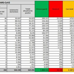 Covid, l'anno si chiude con altri 23.477 positivi in Italia, 3.859 in Lombardia, 69 a Lodi, 1.106 nel Milanese