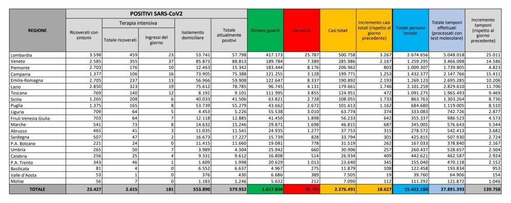 Covid, nel Lodigiano altri 42 positivi,594 nel Milanese, 3.267 in Lombardia, 18.627 in Italia