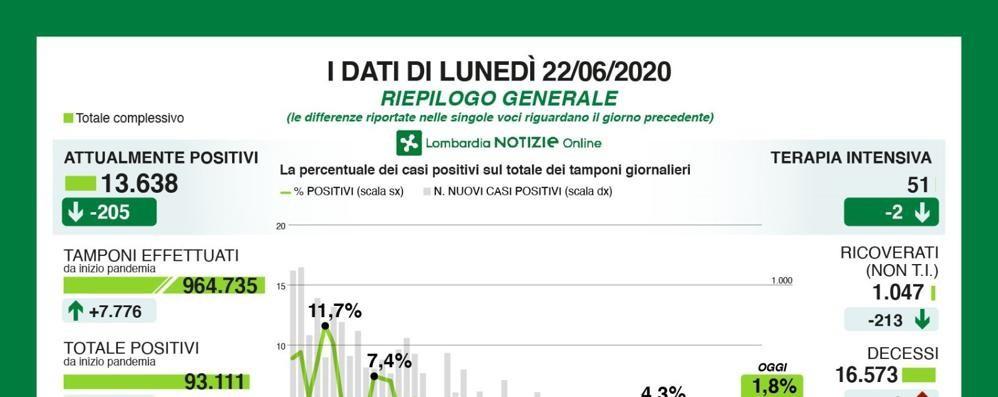 Lombardia, tre i decessi in tutta la Regione