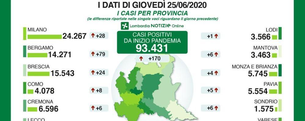 Lombardia, quasi 10mila tamponi e 170 nuovi positivi. Solo uno in provincia di Lodi