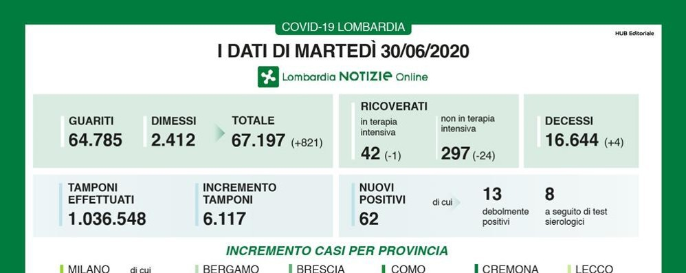 Lombardia, in 24 ore 62 nuovi contagiati e 4 decessi