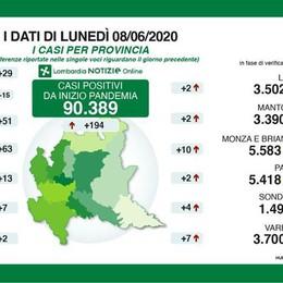 I dati dell'epidemia nel Lodigiano: due contagiati in più, nessun decesso