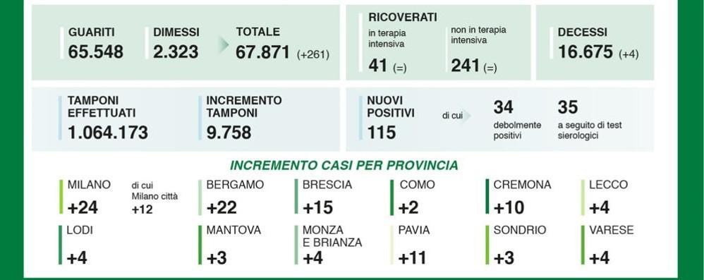 Altri quattro positivi in provincia di Lodi, la Lombardia raggiunge i 16.675 morti