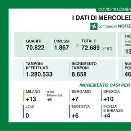 In Lombardia zero decessi e 46 nuovi positivi