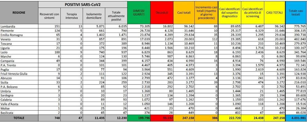 Lodi unica provincia lombarda a zero contagi, il Milanese ne conta quindici