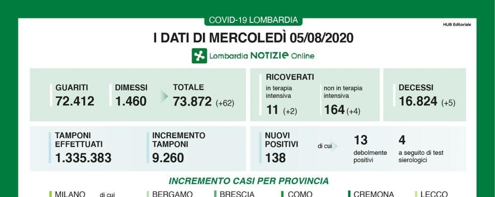 Lombardia, casi in aumento con il focolaio di Mantova