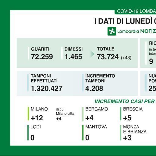 Lombardia, zero contagi a Lodi e in altre 7 province