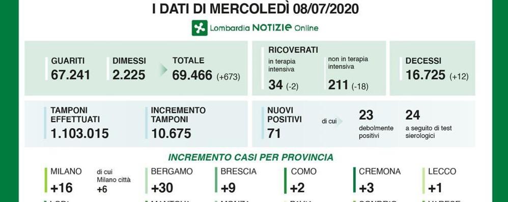 Covid in Lombardia, dodici decessi