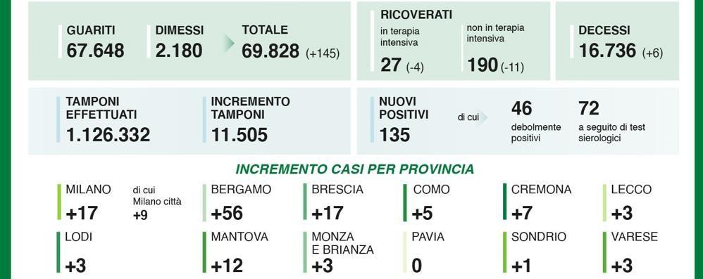 Covid, Salgono a 135 i nuovi positivi in Lombardia, più tre nel Lodigiano
