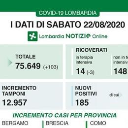 In Lombardia aumentano ancora i contagiati (+185), nessun decesso