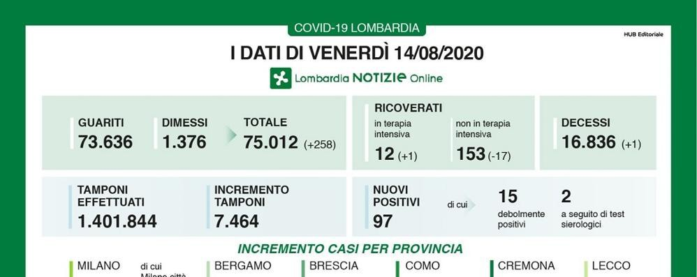 Lombardia, 97 nuovi contagiati e un decesso.  In Italia i positivi continuano a crescere, oggi + 574