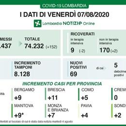 Lombardia, una giornata senza decessi e con 152 guariti
