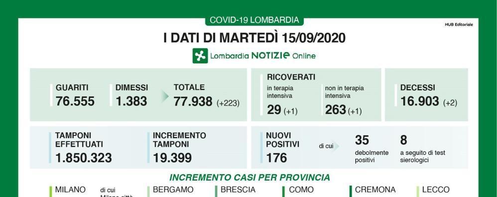 In Lombardia 176 casi e due morti