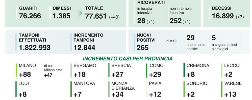 Otto nuovi positivi in provincia di Lodi, come a maggio, la Lombardia a quota 265, l'Italia a  1.458