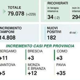 Un nuovo positivo nel Lodigiano, 76 in tutta la provincia di Milano, 281 in Lombardia