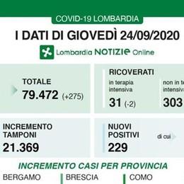 COVID In Lombardia altri 229 casi positivi: 53 in provincia di Milano e 5 nel Lodigiano