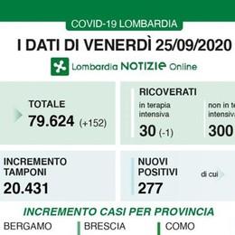 COVID In Lombardia oggi 277 positivi, 192 i contagi in provincia di Milano. Nel Lodigiano 2 nuovi casi