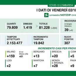 Dati Covid: due nuovi contagiati nel Lodigiano, in Lombardia sono 307