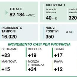 Due positivi in più nel Lodigiano, 153 nel Milanese, 350 in Lombardia, 2.677 in Italia