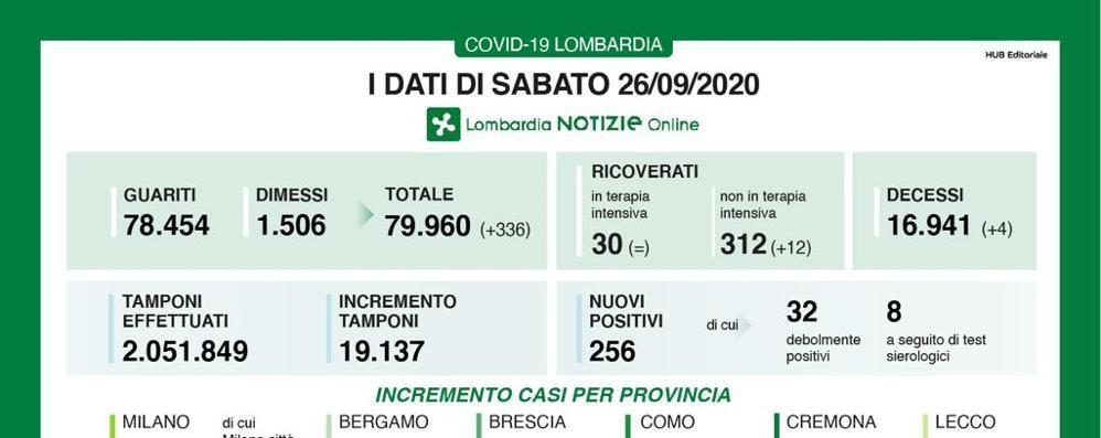 In Lombardia 256 nuovi contagiati e 4 decessi, in provincia di Lodi 6 positivi