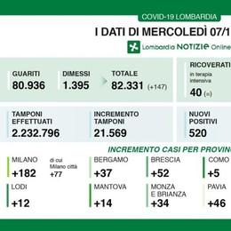 In Lombardia 520 nuovi contagi, il Lodigiano tocca quota 12