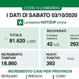 Lombardia, salgono a 393 i contagi: al 2 per cento il rapporto con i tamponi